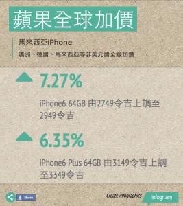 馬來西亞iphone也全線加價
