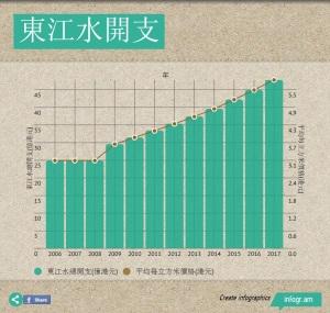 2015年的東江水費每立方米盛惠5.15元,政府說檢討包括水費在內的民生費用,即是又是用者自付。